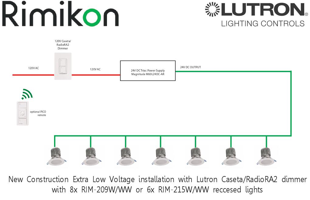 New Developments - Rimikon on